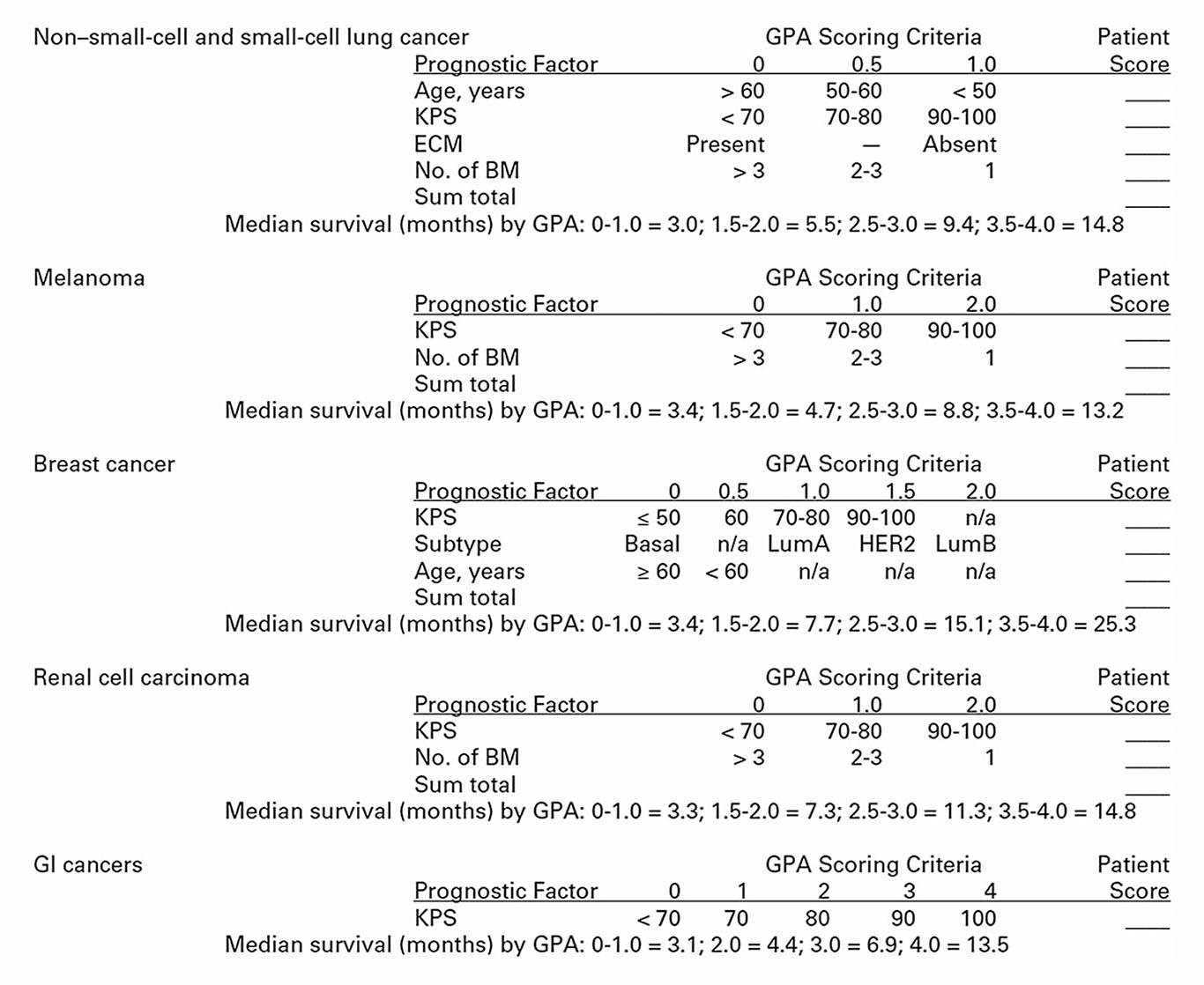 Diagnosis-specific graded prognostic assessment worksheet to estimate  survival from newly diagnosed brain metastases.* Abbreviations: GPA, Graded  Prognostic ...